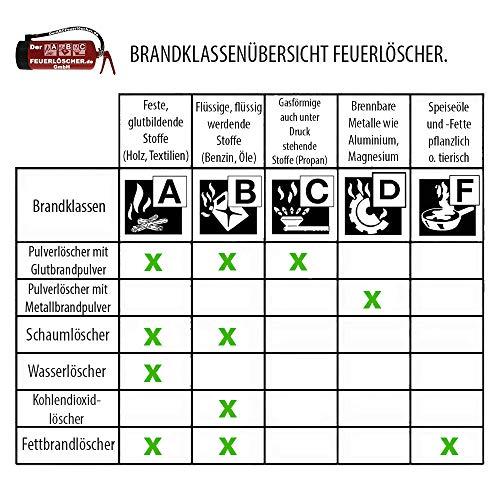 2 L Fettbrand Schaum Feuerlöscher 4